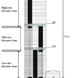 section and elevator shaft zones of the test building  [ 850 x 1200 Pixel ]