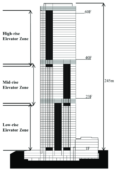 small resolution of section and elevator shaft zones of the test building