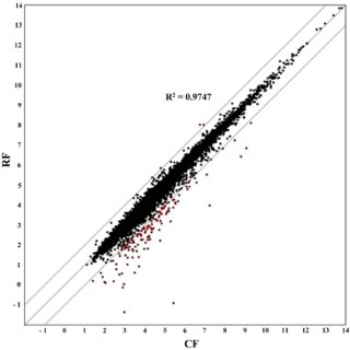 (PDF) Transcriptome Analysis of Ten-DPA Fiber in an Upland