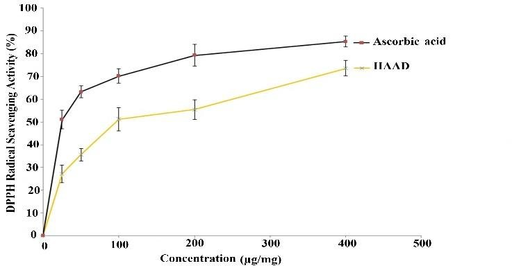 plot diagram activity class for hotel reservation system in vitro antioxidant of haad and ascorbic acid graph showing dpph radical scavenging
