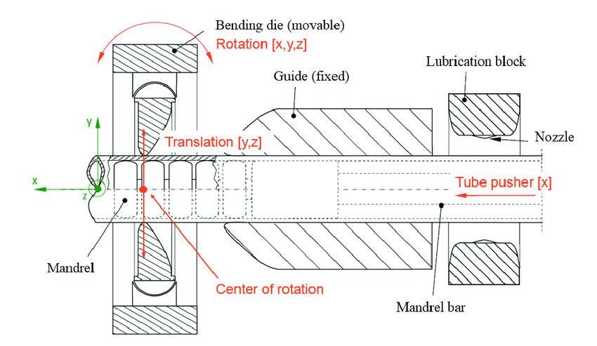 Schematic draft of the free-bending machine with 6 DOF