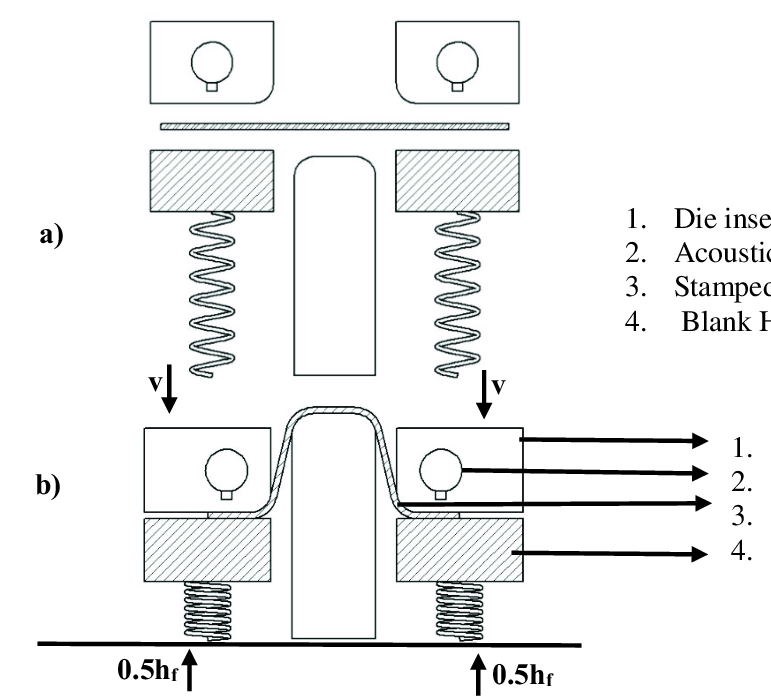 a) Schematic view of stamping before stamping. b