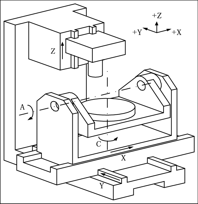 Coordinate system of five-axis CNC machine with dual