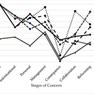 (PDF) Assessment of Teaching Strategies, Classroom