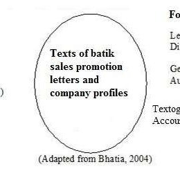 (PDF) A genre analysis of promotional texts in an