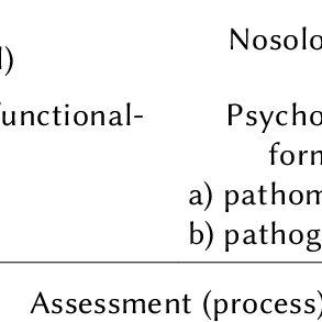 Evidence-based practice models: 1) Sackett's (1992) first