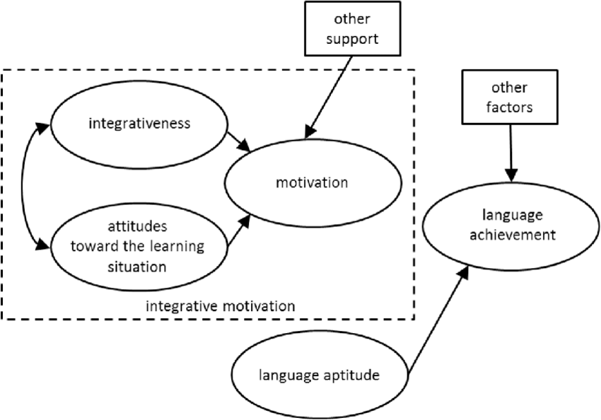 Socio-Educational Model of Second Language Acquisition