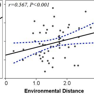 (PDF) Microbial functional genes elucidate environmental