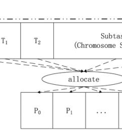 schematic diagram of cpu gpu calculation download scientific diagram [ 850 x 961 Pixel ]