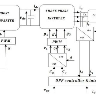 Block diagram of the closed loop control of a three phase