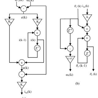 (PDF) A Simplified Speed Control of Induction Motor based