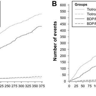 Moderate/severe exacerbation rate in COPD patients with