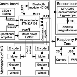 (PDF) EMBEDDED CONTROL SYSTEM FOR MOBILE ROBOTS WITH