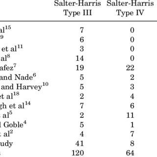 Summary of Published Studies Regarding Pediatric Intra