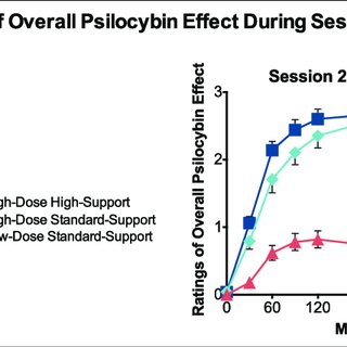(PDF) Psilocybin-occasioned mystical-type experience in
