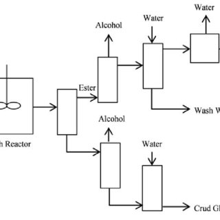 (PDF) Biodiesel production from vegetable oil: Process