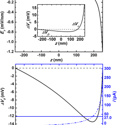 a open circuit state the channel axial distribution of z  [ 850 x 1097 Pixel ]