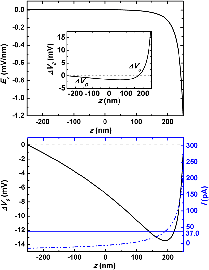 medium resolution of  a open circuit state the channel axial distribution of z