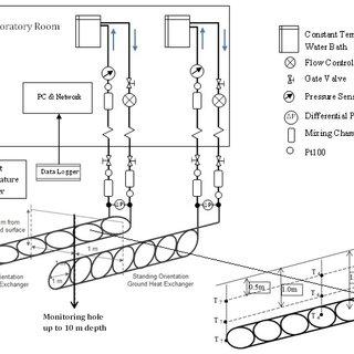 (PDF) Performance Analysis of Slinky Horizontal Ground