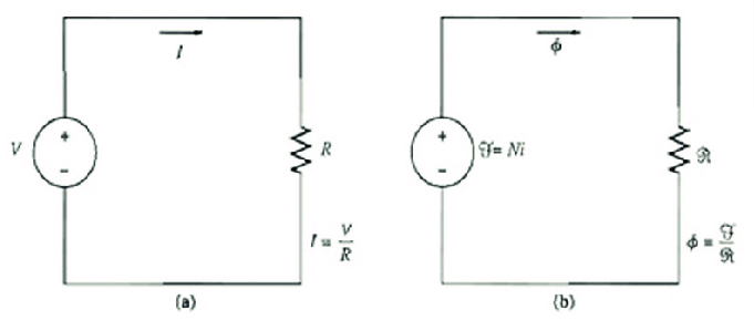 (a) A simple electric circuit. (b) The magnetic circuit