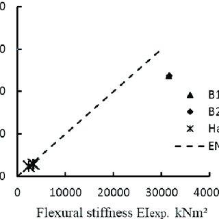 1 Comparison of the initial flexural stiffness values | Download Scientific Diagram