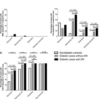 (PDF) Complement Activation in Patients With Diabetic