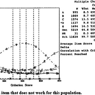 3 Turnbull's (1946) Figure 1, which reports a multiple