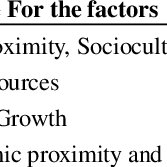 (PDF) Factors Affecting International Business of Service