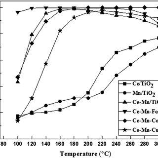 (a) CV curves of LFP, LFP/G and LFP/NG at a scan rate of 0