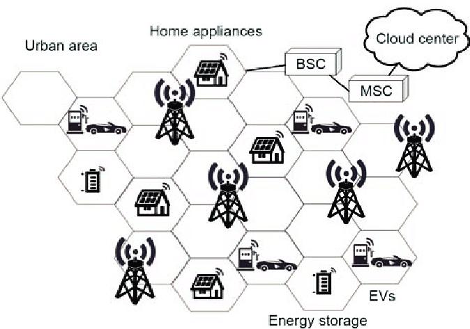 Application scenarios of NB-IoT cellular network in a city