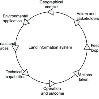 (PDF) Developments in land information systems: Examples