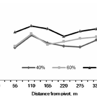 (PDF) Field evaluation of center pivot sprinkler
