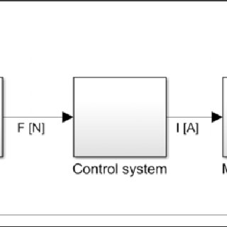 (PDF) Control system for the haptic paddle used in mobile