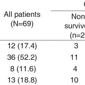 (PDF) The pediatric index of mortality 3 score to predict