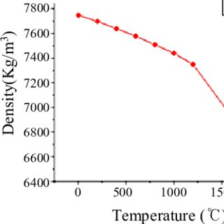 Experimentally determined weld growth curves of 2mm thick