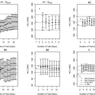 (PDF) Assessing the Relationship between Measurement