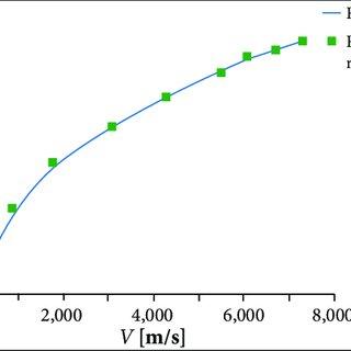 (PDF) Aerothermodynamic Optimization of Aerospace Plane
