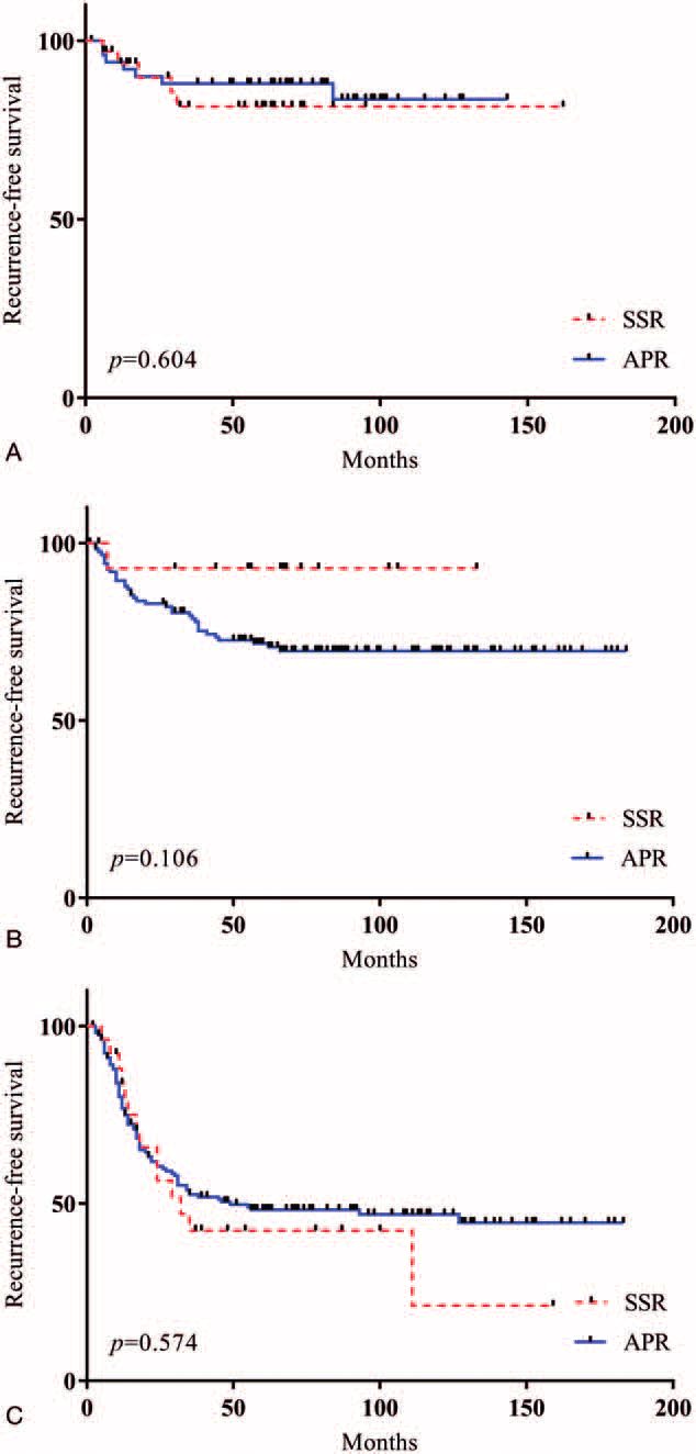 medium resolution of recurrence free survival rfs according to pathologic stages rfs was download scientific diagram