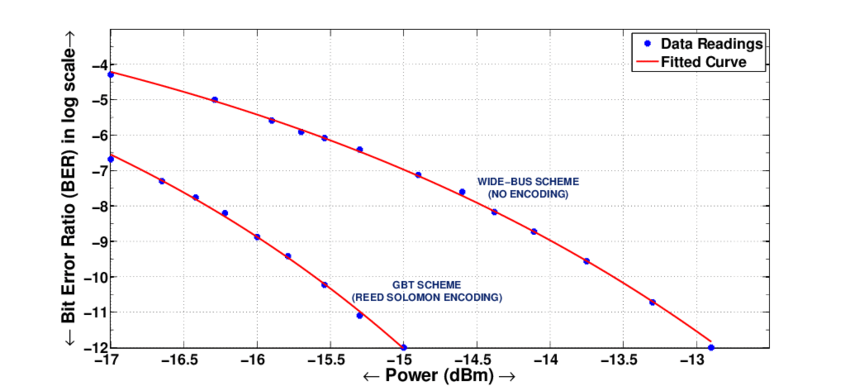 diagram of the left eye volkswagen amp meter wiring for gbt protocol and right jitter measurement
