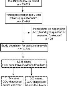 Data collection flow chart by abo blood types information and gastroduodenal ulcer gdu diagnosis also rh researchgate