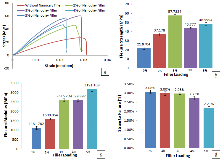 1. (a) Graph of Flexural Stress-Strain. (b) Histogram of Flexural... | Download Scientific Diagram