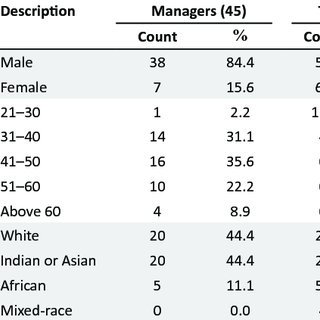 (PDF) Accounting firms' managers' and trainees