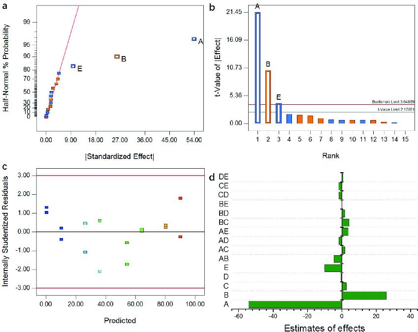 (a) Half-normal probability plot; (b) Pareto chart; (c) Plots of... | Download Scientific Diagram