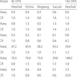 (PDF) Gene coexpression network analysis of fruit