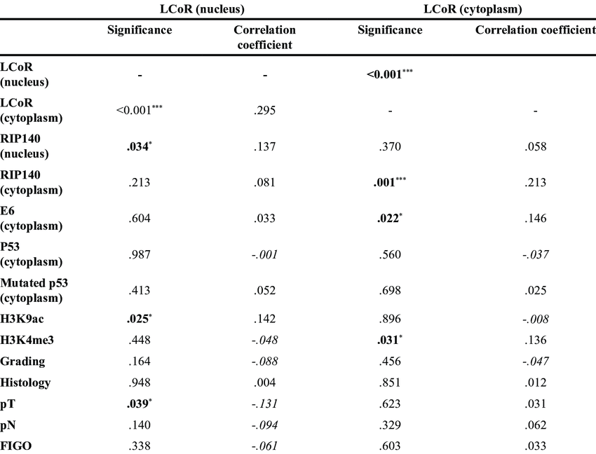 Correlation analysis of LCoR expression (IRS>2) and