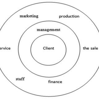 (PDF) Implementation of CRM Strategies to Increase