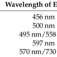(PDF) A Ratiometric Fluorescent Sensor for Cd2+ Based on