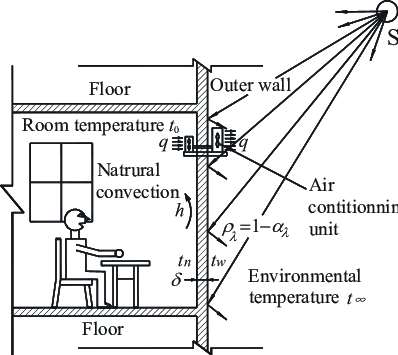 Diagrammatic sketch of heat transfer process of building