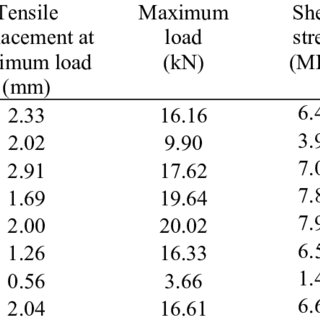 Method of testing the adhesion of steel bars to concrete