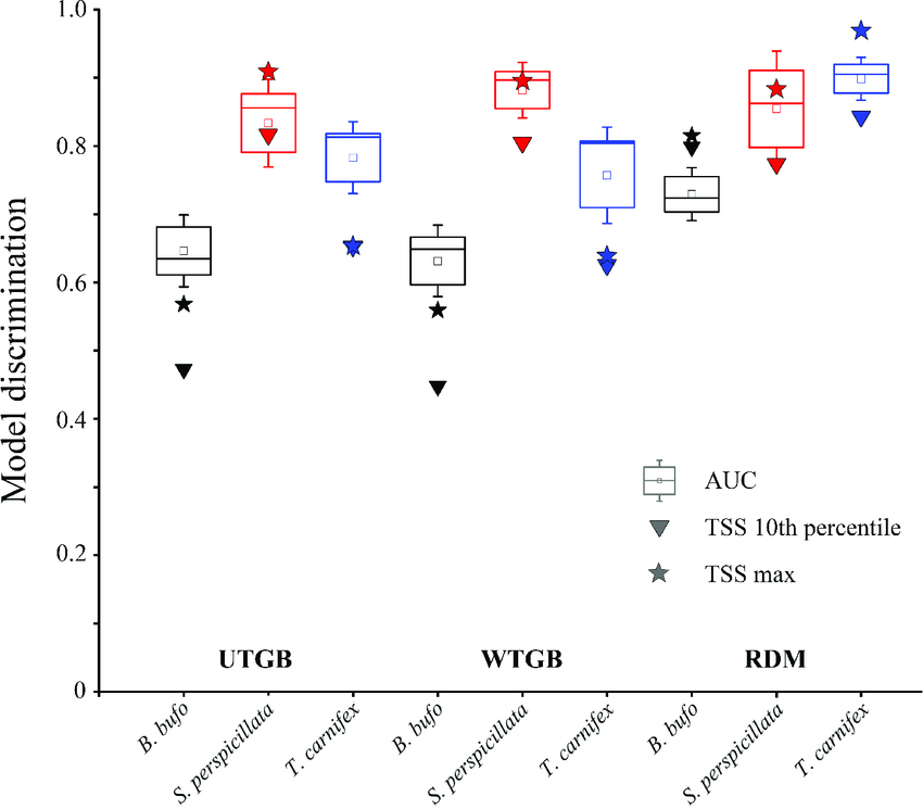 Boxplots representing the AUC scores for each target ...